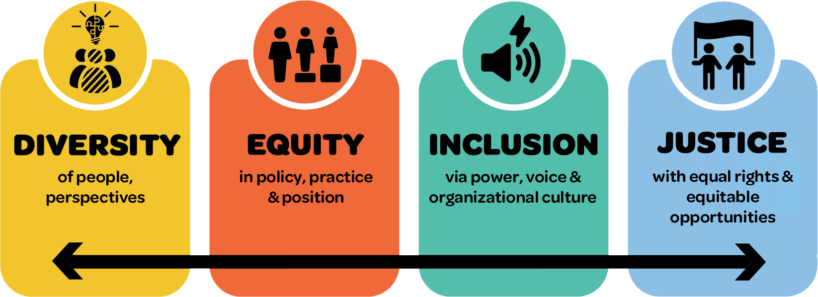 Report on the library's ongoing equity and justice work